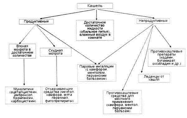 Схема лечения сухого кашля у взрослых