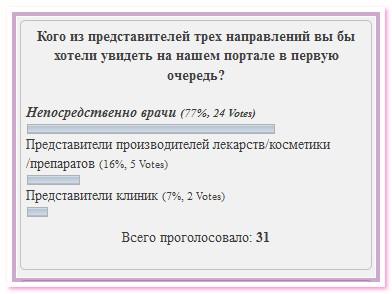 результаты предыдущего голосования