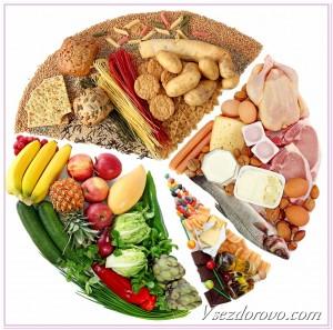 доли различных продуктов в диетическом питании диаграмма