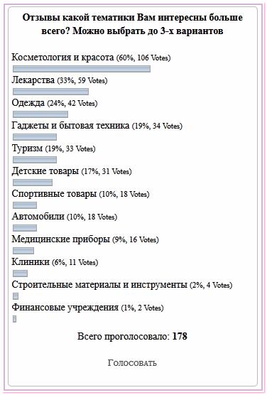 Результаты опроса - Отзывы какой тематики Вам интересны больше всего