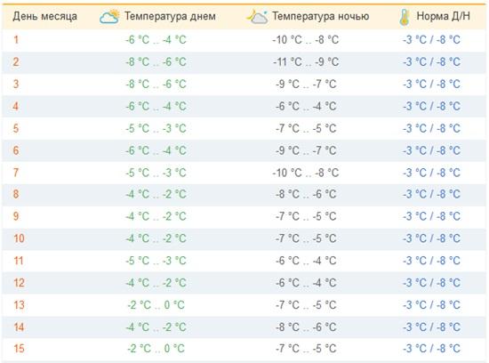 Пятница рим погода