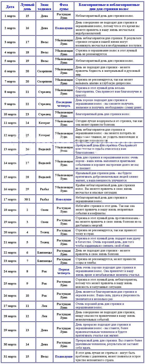 Лунный календарь стрижек на март 2018 года – благоприятные дни для укорачивания и окрашивания волос, стрижки ногтей по Оракулу, таблицы