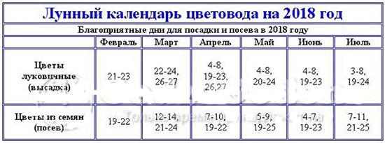 Лунный посевной календарь на март 2018 года для огородников, садоводов и цветоводов Средней полосы России, таблицы