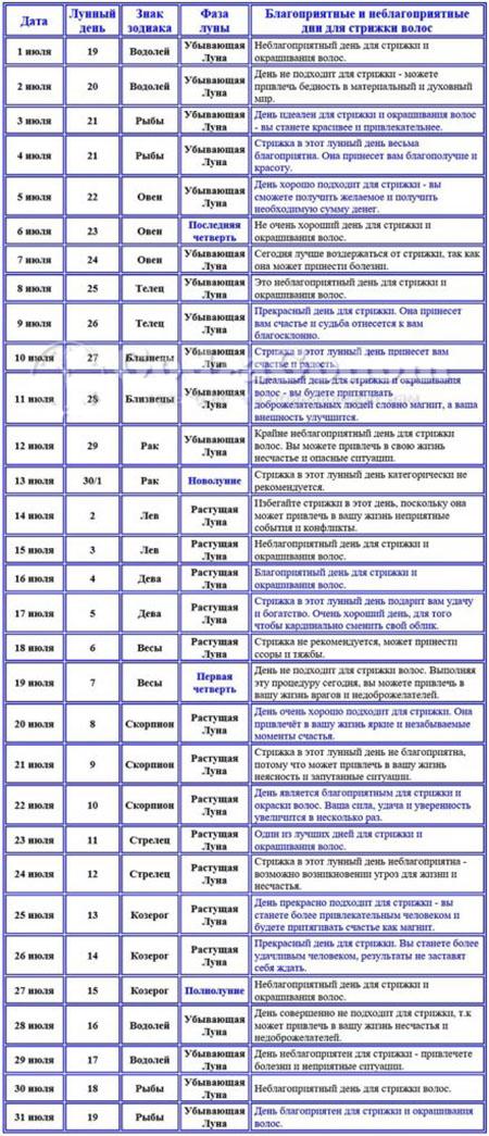 Календарь стрижки по оракулу