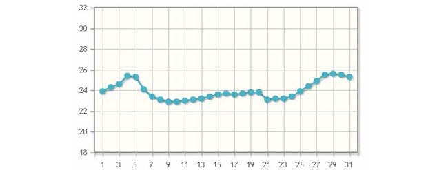 Погода в Анапе июль 2019: самый точный прогноз погоды от Гидрометцентра, температура воды и воздуха в июле на побережье Анапы