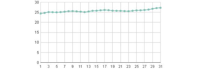Погода в Геленджике июль 2019: самый точный прогноз погоды от Гидрометцентра, температура воды и воздуха на побережье Геленджика в июле